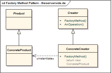 UML-Klassendiagramm: Factory Method Pattern