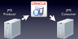 Oracle JMS - Advanced Queueing