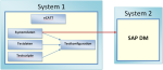 Testautomation im SAP Core-Banking eingesetzt
