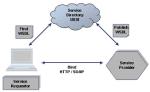 Oracle WebServices im praktischen Einsatz
